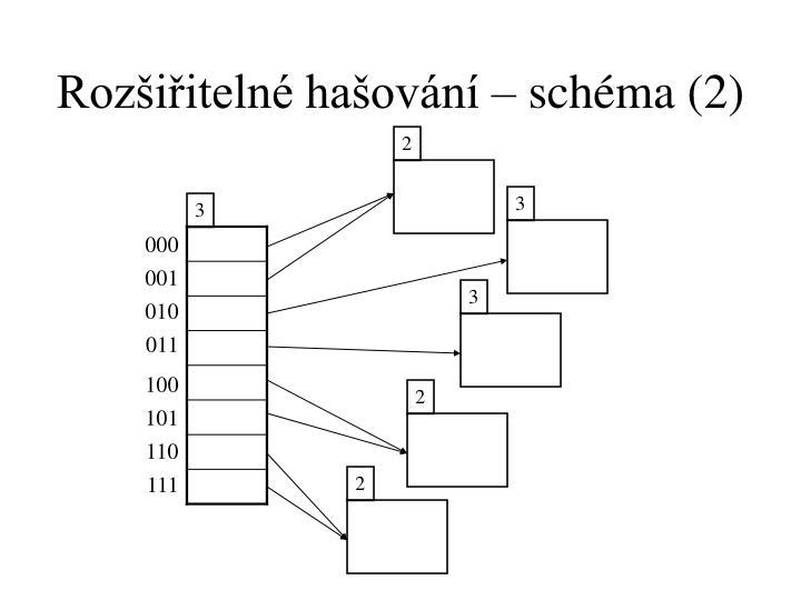 Rozšiřitelné hašování – schéma (2)