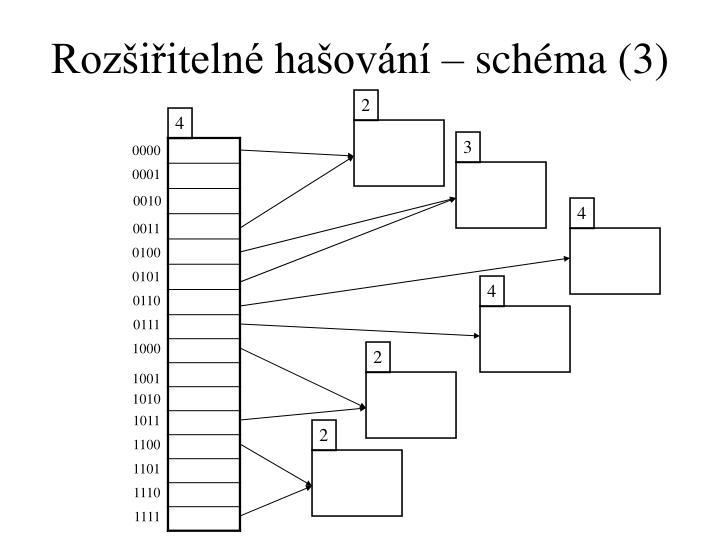 Rozšiřitelné hašování – schéma (3)