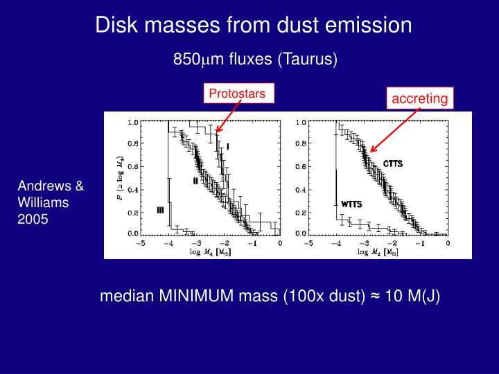 Disk masses from dust emission