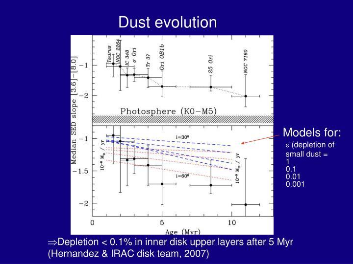 Dust evolution