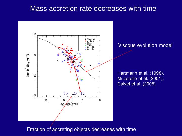 Mass accretion rate decreases with time