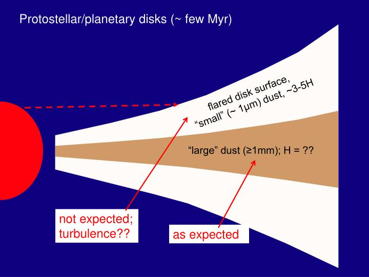 """""""large"""" dust (≥1mm); H = ??"""