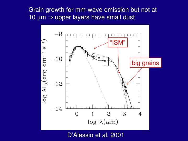 Grain growth for mm-wave emission but not at 10