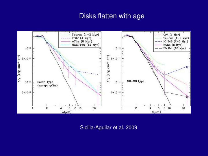 Disks flatten with age