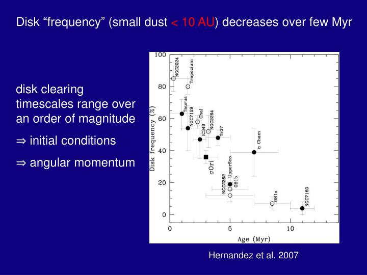 """Disk """"frequency"""" (small dust"""