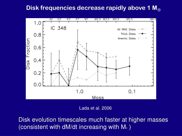 Disk frequencies decrease rapidly above 1 M