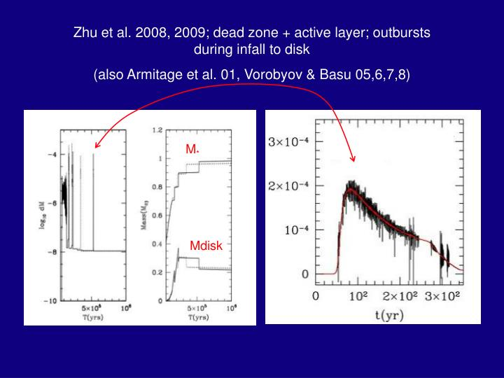 Zhu et al. 2008, 2009; dead zone + active layer; outbursts during infall to disk