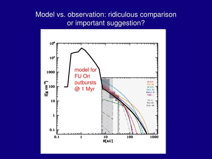 Model vs. observation: ridiculous comparison or important suggestion?