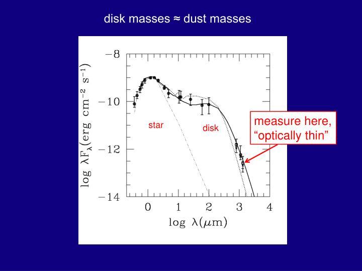 disk masses ≈ dust masses