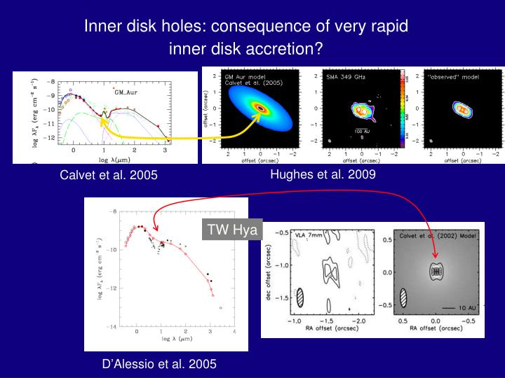 Inner disk holes: consequence of very rapid inner disk accretion?
