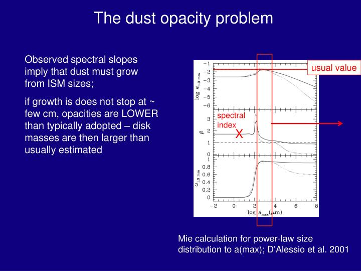 The dust opacity problem