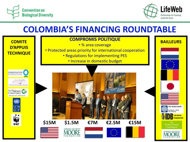 COLOMBIA'S FINANCING ROUNDTABLE