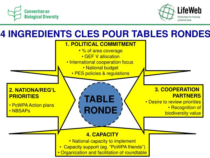 4 INGREDIENTS CLES POUR TABLES RONDES