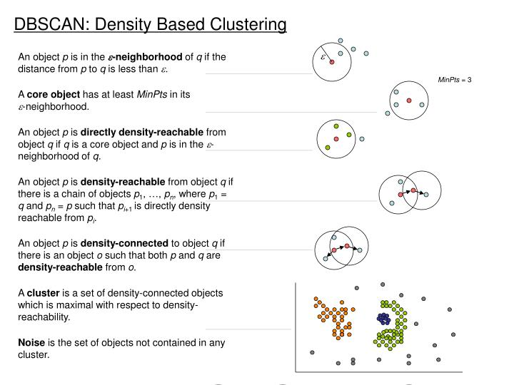 Dbscan density based clustering