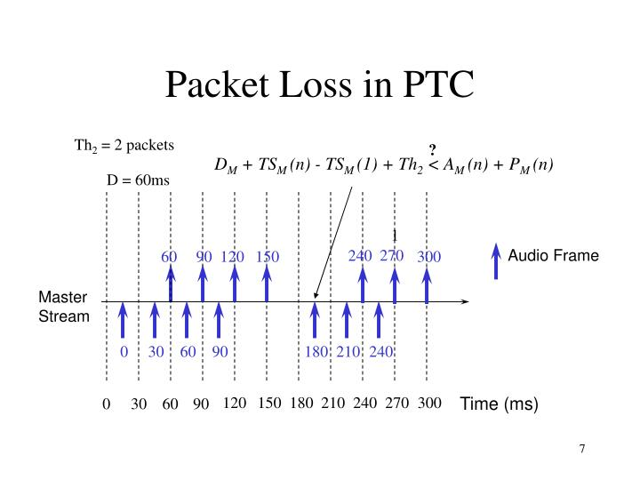 Packet Loss in PTC