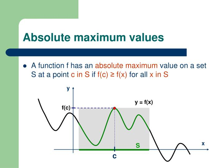 Absolute maximum values