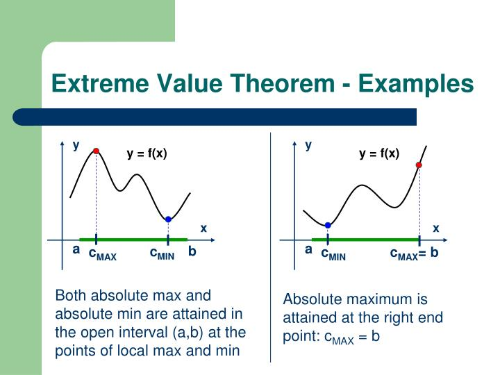 Extreme Value Theorem - Examples