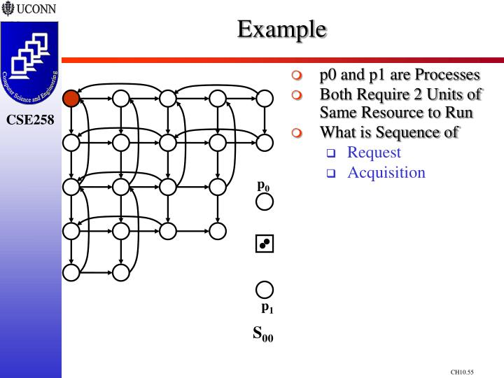 p0 and p1 are Processes