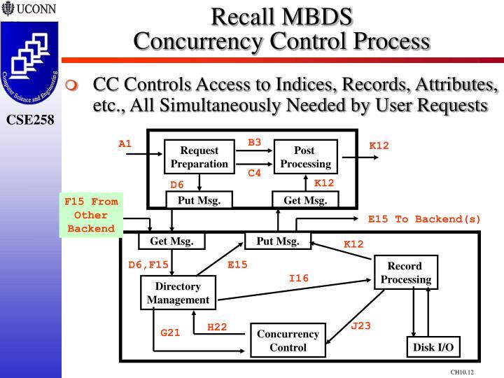 Recall MBDS