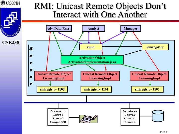 RMI: Unicast Remote Objects Don't Interact with One Another