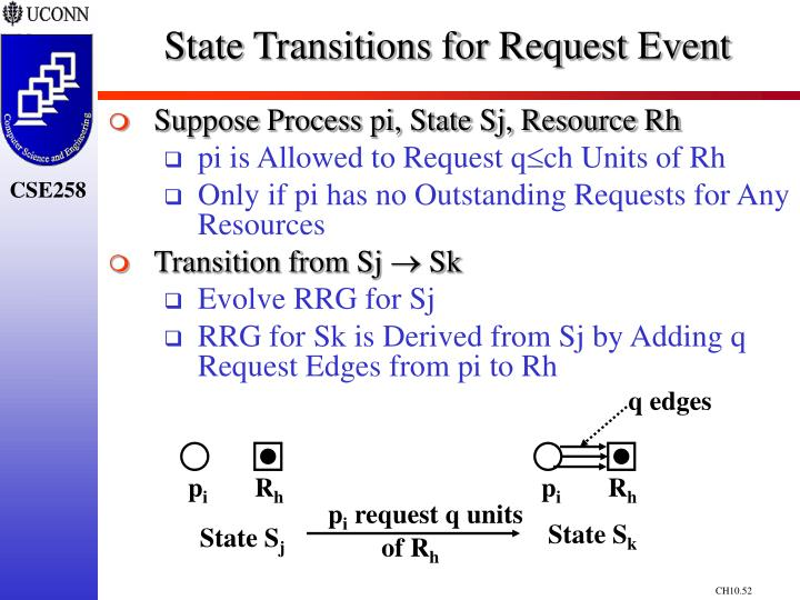 State Transitions for Request Event