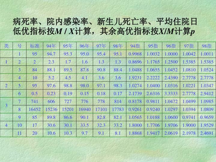 病死率、院内感染率、新生儿死亡率、平均住院日低优指标按