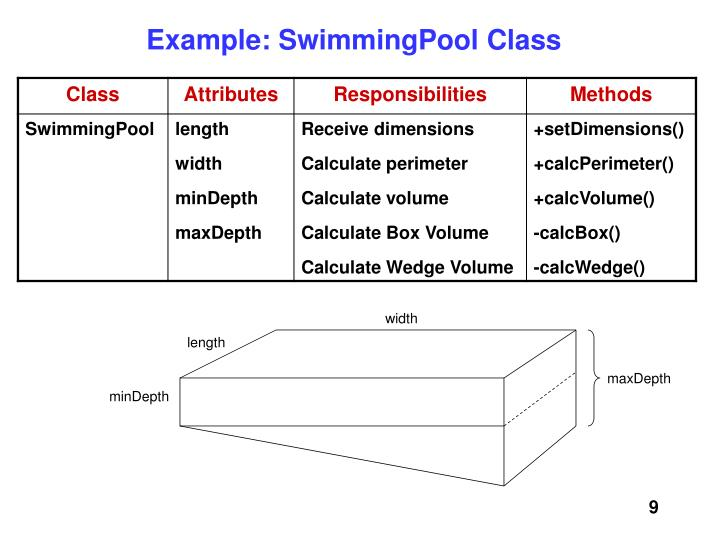 Example: SwimmingPool Class