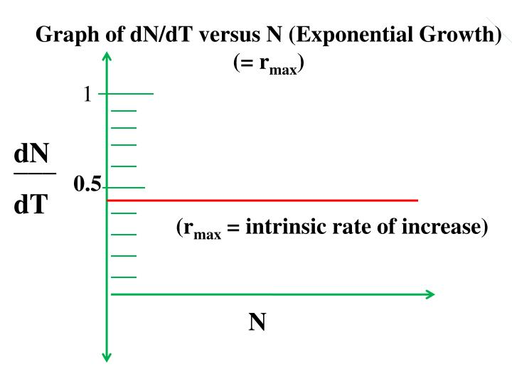 Graph of dN/dT versus N (Exponential Growth)