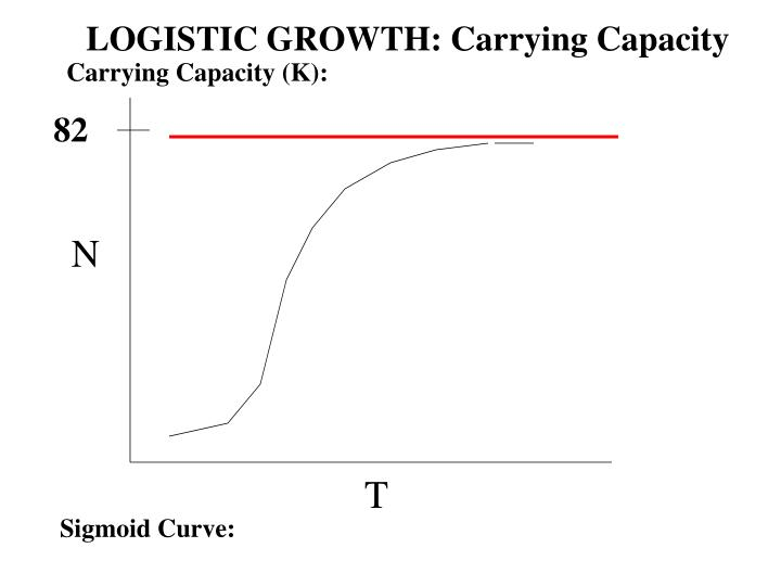 LOGISTIC GROWTH: Carrying Capacity
