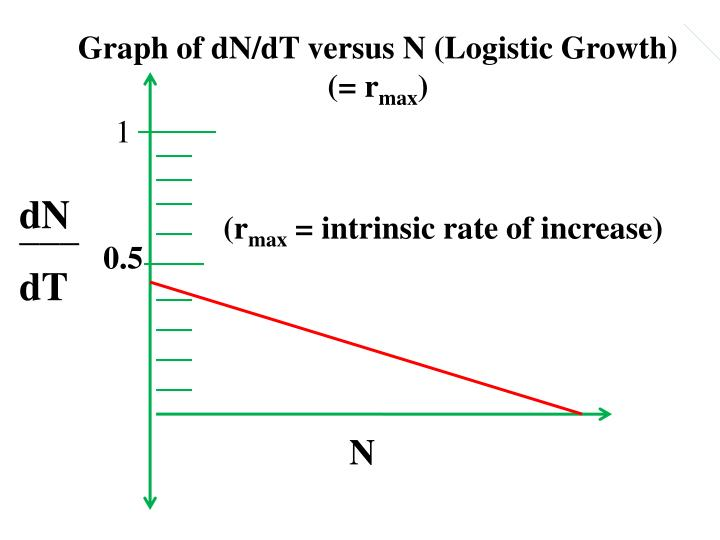 Graph of dN/dT versus N (Logistic Growth)