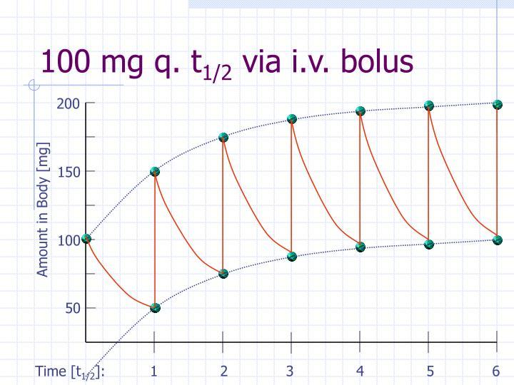 100 mg q. t