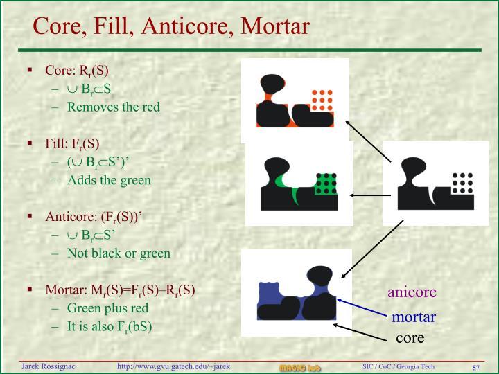 Core, Fill, Anticore, Mortar