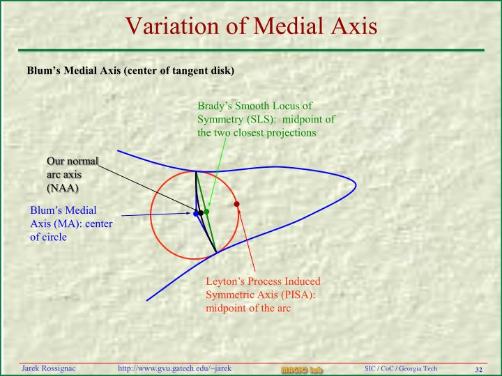 Our normal arc axis (NAA)