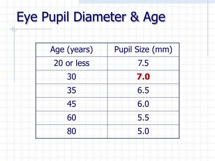 Eye Pupil Diameter & Age