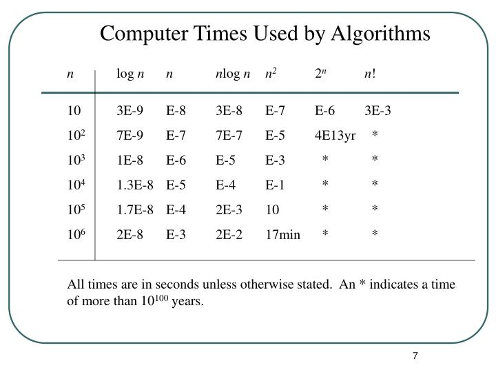 Computer Times Used by Algorithms