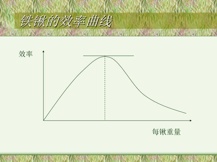 铁锹的效率曲线