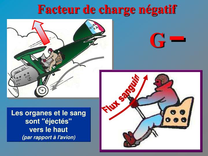 Facteur de charge négatif