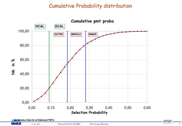 Cumulative Probability distribution