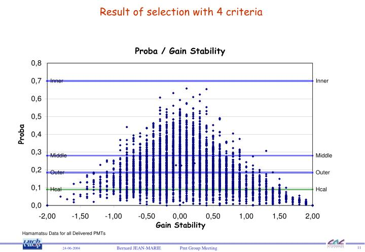 Result of selection with 4 criteria