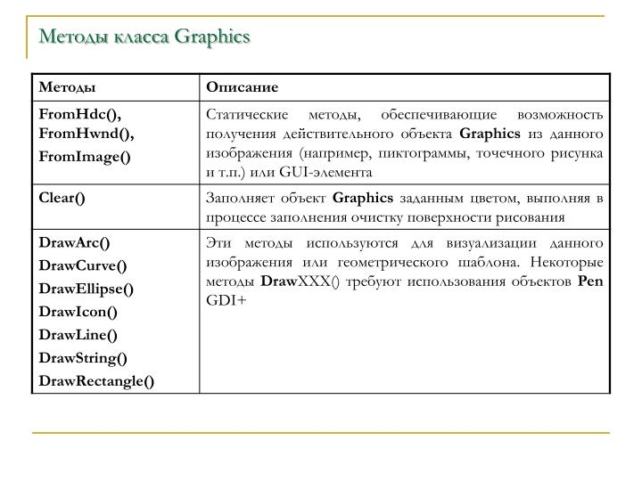 Методы класса