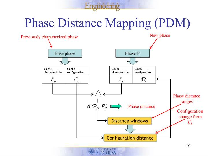 Phase Distance Mapping (PDM)