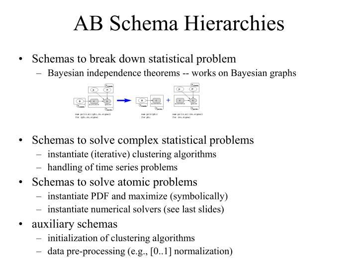 AB Schema Hierarchies
