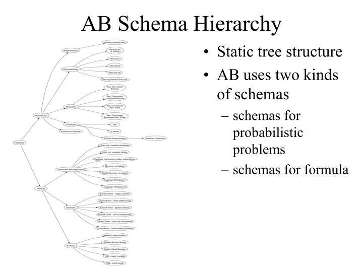 AB Schema Hierarchy