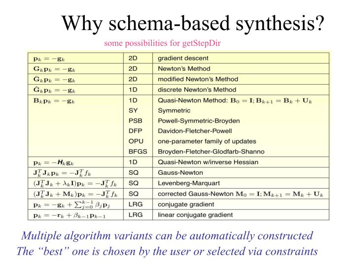 Why schema-based synthesis?