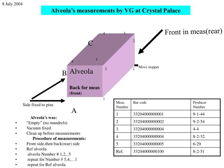 Alveola's measurements by VG at Crystal Palace