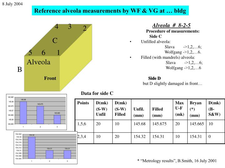 Reference alveola measurements by WF & VG at … bldg