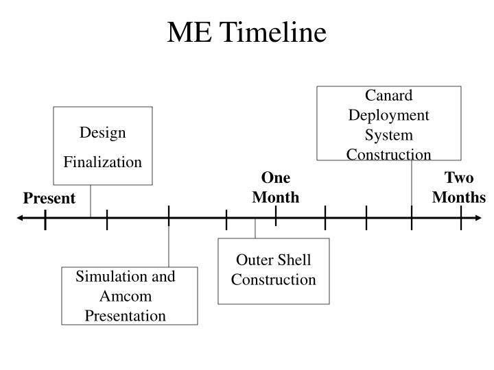 ME Timeline