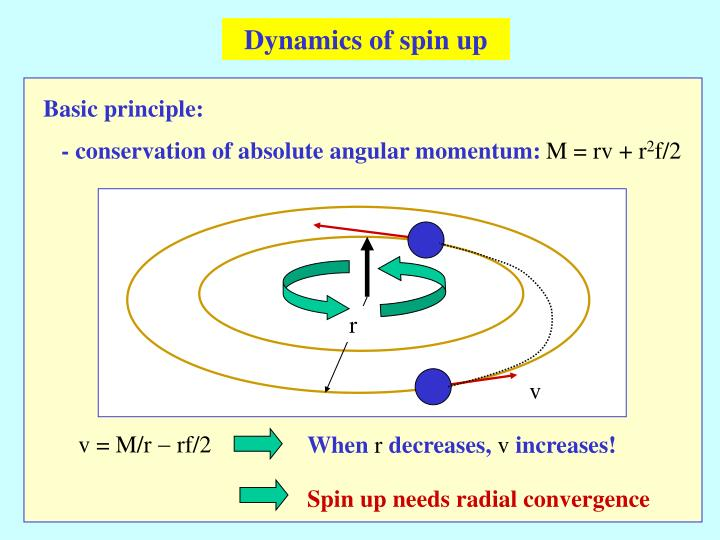 Dynamics of spin up