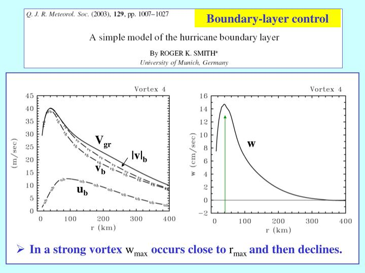 Boundary-layer control