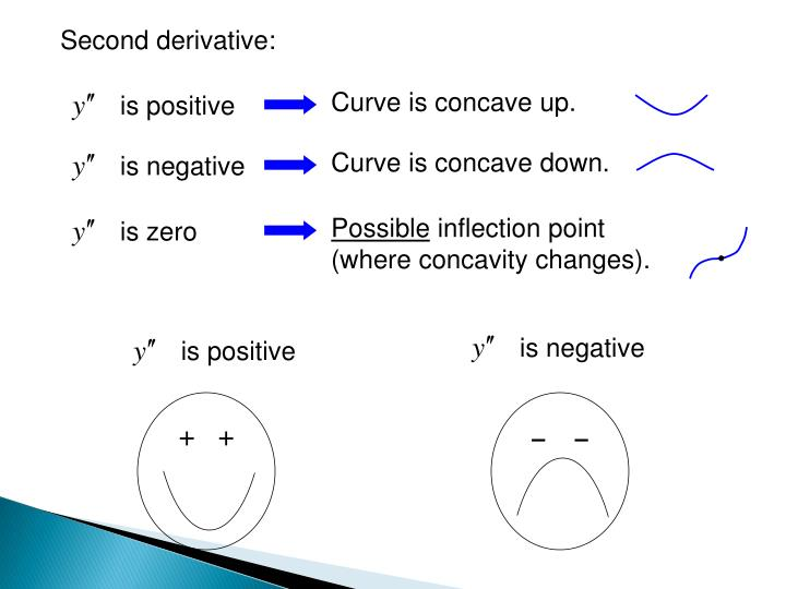 is positive